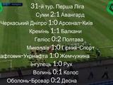 Первая лига, 31-й тур: ВИДЕО голов и обзоры матчей