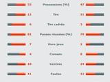 ПСЖ — «Тулуза» — 2:0. Статистика