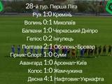 Первая лига, 28-й тур: ВИДЕО голов и обзоры матчей