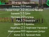 Первая лига, 30-й тур: ВИДЕО голов и обзоры матчей
