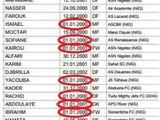 В сборной Нигера U-17 сразу 7 игроков, родившихся 1 января