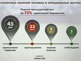 Сборная Украины: пропустили гол — опустили руки
