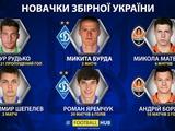Дмитрий Поворознюк: «Похоже, при Шевченко почетное звание «игрок сборной» размылось»