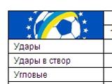 «Заря» — «Динамо» — 0:0. Статистика матча