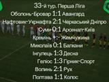 Первая лига, 33-й тур: ВИДЕО голов и обзоры матчей