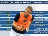 Никита Бурда — лучший центральный защитник для сборной Украины прямо сейчас