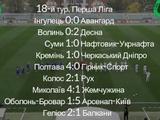 Первая лига, 18-й тур: ВИДЕО голов и обзоры матчей