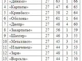 «Динамо» — в тройке самых «наказываемых» судьями команд премьер-лиги
