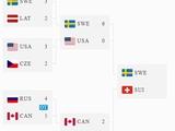 Чемпіонат світу, вищий дивізіон. Перед фіналом результати плейофф