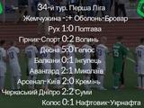 Первая лига, 34-й тур: ВИДЕО голов и обзоры матчей