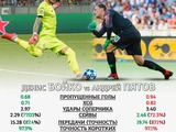 Бойко vs Пятов в сборной Украины: статистика в пользу первого