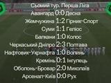Первая лига, 7-й тур: ВИДЕО голов и обзоры матчей