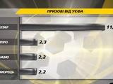 Украинские клубы уже заработали в еврокубках 18 миллионов 300 тысяч евро