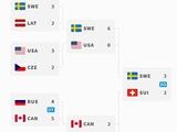 Хокей, чемпіонат світу 2018, вищий дивізіон. Підсумки. Коротко.