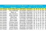 «Тоттенхэм» при Виллаше-Боаше выдал лучший процент побед за 20 лет