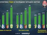 Евгений Гресь: «Успех «Зари» — победа украинского футбола над негативными португальскими явлениями»