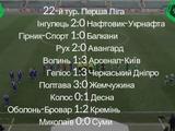 Первая лига, 26-й тур: ВИДЕО голов и обзоры матчей