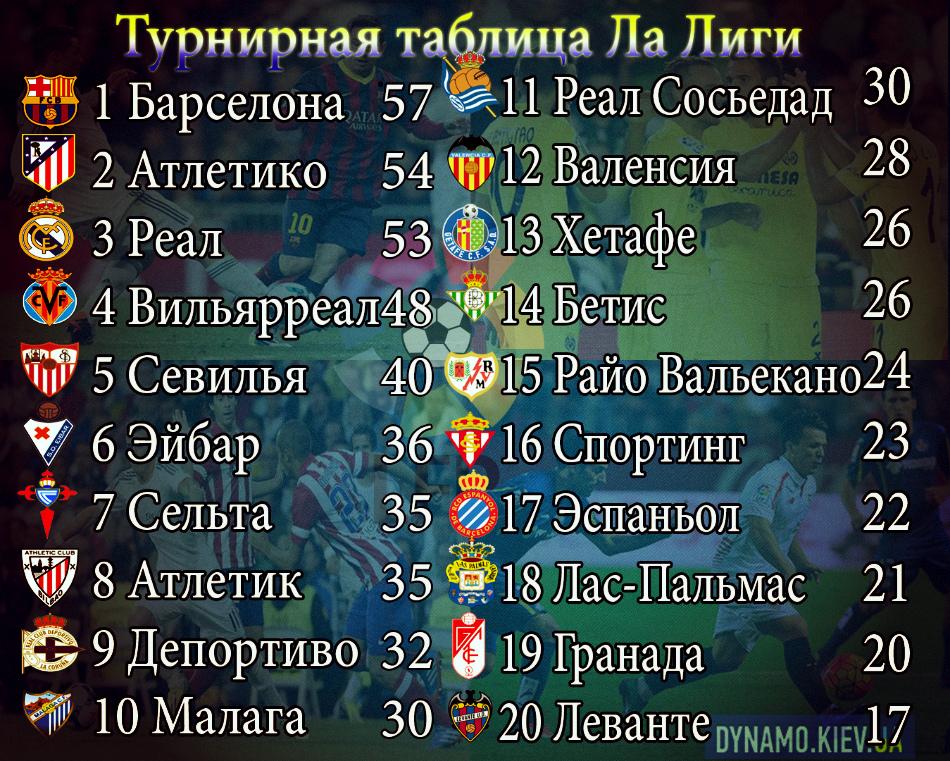 Список бомбардиров чемпионата испании по футболу