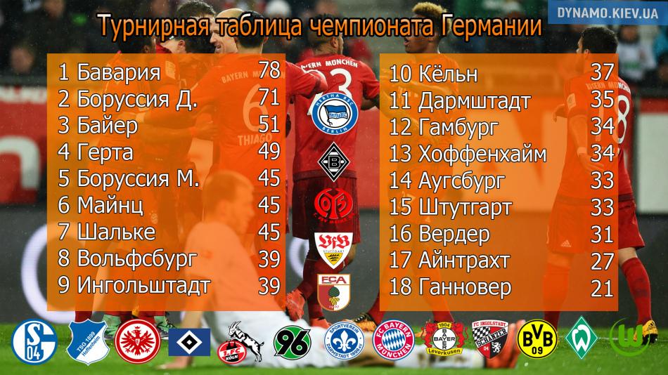 германия турнирная таблица 2015-2016 Хабаровский