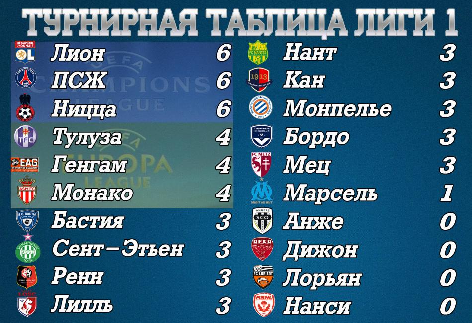 таблица по футболу франция 2 дивизион