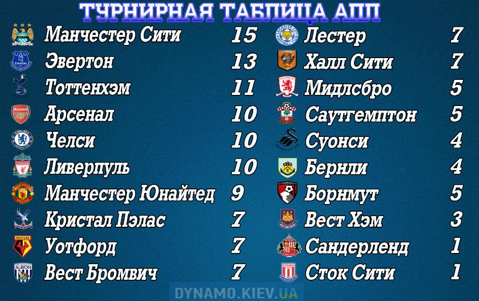 Таблица англии