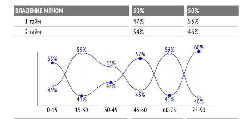 Показатели «Динамо» — с синей точкой.
