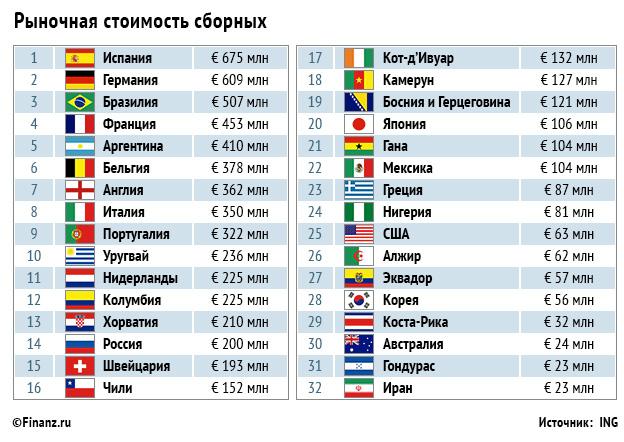 Какие города будут принимать чемпионат мира по футболу в россии
