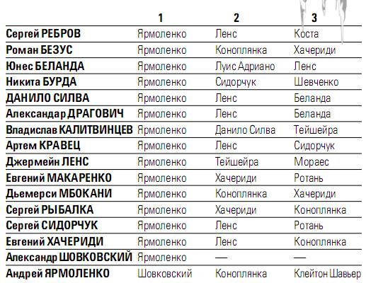 Опрос на лучшего игрока чемпионата Украины:</p></div><br /><p class=