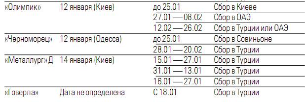 Планы украинских команд на зимнее межсезонье - изображение 2