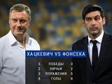 Хацкевич vs Фонсека: тренерская дуэль в «украинском классическом»