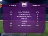 «Шахтер» проиграл в чемпионате Украины впервые с августа 2018 года. Тогда «горняки» уступили в гостях «Динамо»
