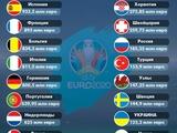 Сборная Украины — третья с конца по стоимости состава среди участников Евро-2020 (ФОТО)