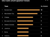 Найбільш представлені клуби у чвертьфіналах Euro2020