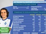 Табель успеваемости в «Динамо» игрока сборной Украины. Николай Шапаренко