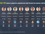 Зинченко, Цыганков, Ярмоленко и еще семь самых дорогих украинских футболистов прямо сейчас