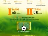 Инфографика. Итоги ЧМ-2014
