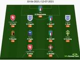 WhoScored опубликовал символическую сборную Евро-2020 (ФОТО)