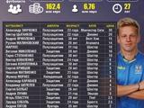 Сколько стоит сборная Украины Андрея Шевченко прямо сейчас (ФОТО)