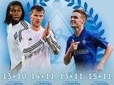 Михаил Смоловой: «Уже сейчас в клубе должны понимать, кто будет следующим и кто заменит лидера»