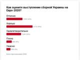 Как оценивают выступление сборной Украины
