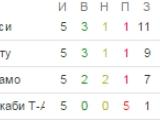 Динамо может выйти в плей-офф с 1 места !