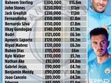 Зинченко получает меньше всех. Опубликована зарплатная ведомость игроков «Манчестер Сити»