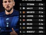 «Тоттенхэм» — самый дорогой клуб АПЛ. «Ливерпуль» только четвертый