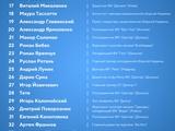 Forbes назвал 50 главных людей украинского футбола