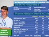 Табель успеваемости в «Динамо» игрока сборной Украины. Сергей Сидорчук