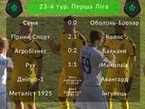 Первая лига, 23-й тур: ВИДЕО голов и обзоры матчей