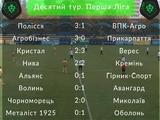 Первая лига, 10-й тур: ВИДЕО всех голов и обзоры матчей
