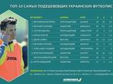 Коноплянка — самый регрессирующий в цене украинский футболист