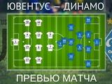 ВИДЕО: Превью к матчу «Ювентус» — «Динамо», представление соперника, прогноз составов