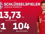 Джошуа Киммих установил рекорд «Баварии» по пробегу за матч